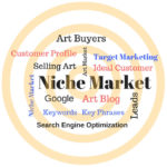 "The Golden ""Keys"" to Attracting Art Buyers to Your Blog"