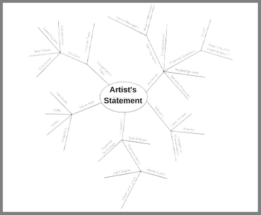 Writing Your Artist's Statement